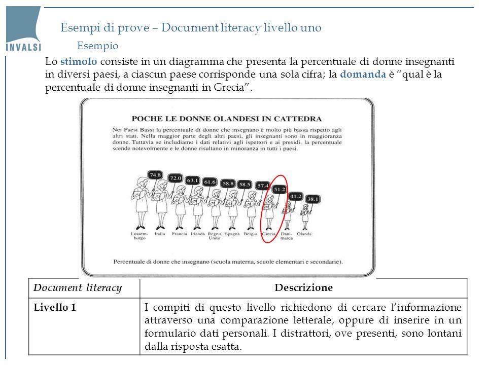 Esempi di prove – Document literacy livello uno
