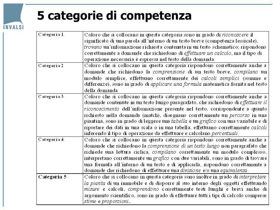 5 categorie di competenza
