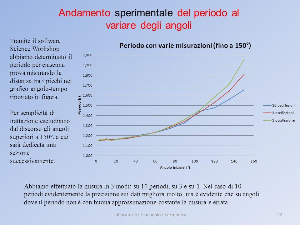Andamento sperimentale del periodo al variare degli angoli
