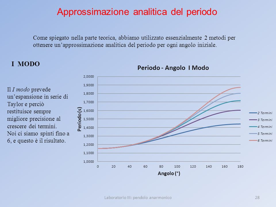 Approssimazione analitica del periodo