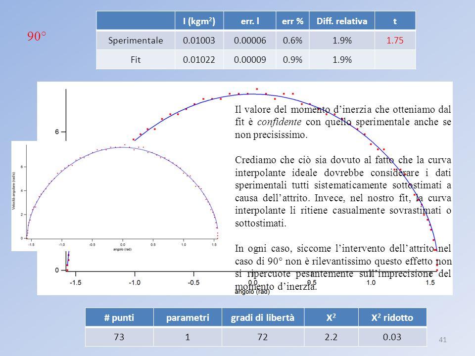 Laboratorio III: pendolo anarmonico