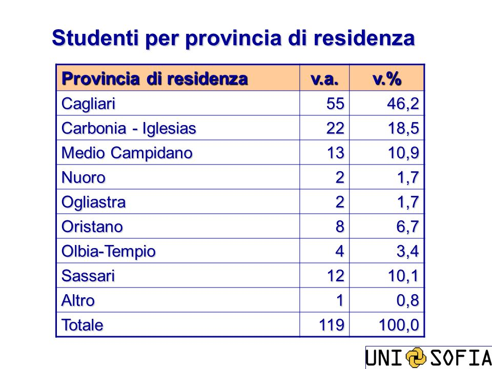 Studenti per provincia di residenza
