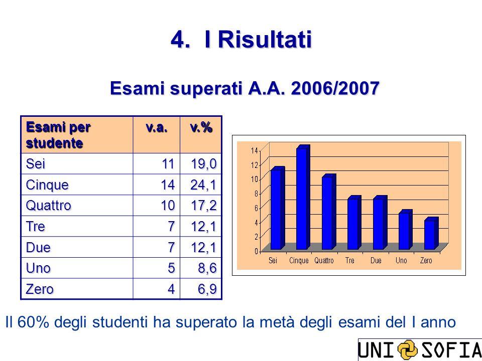 4. I Risultati Esami superati A.A. 2006/2007