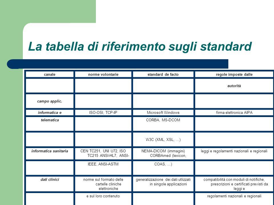 La tabella di riferimento sugli standard