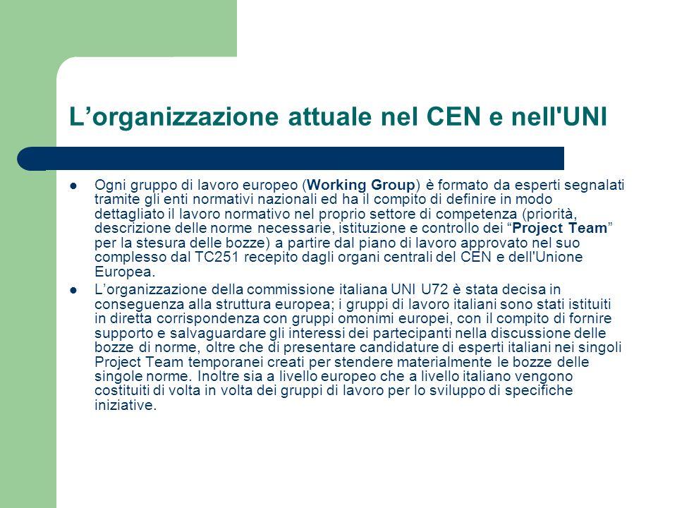 L'organizzazione attuale nel CEN e nell UNI