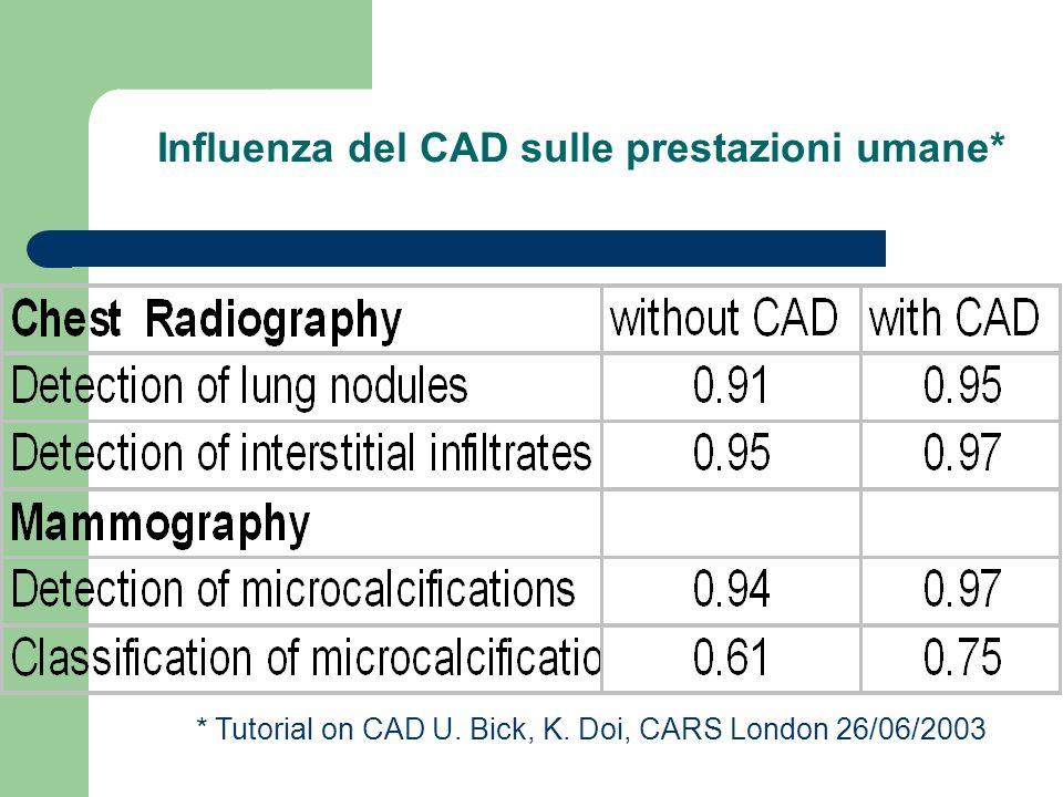 CAD Influenza del CAD sulle prestazioni umane*