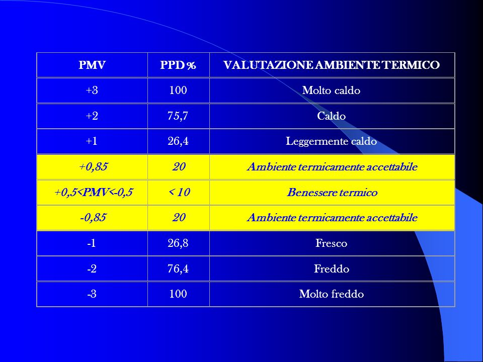 VALUTAZIONE AMBIENTE TERMICO Ambiente termicamente accettabile