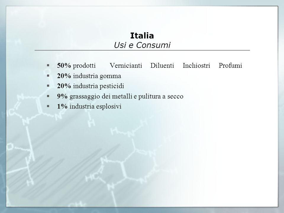 Italia Usi e Consumi 50% prodotti Vernicianti Diluenti Inchiostri Profumi 20% industria gomma