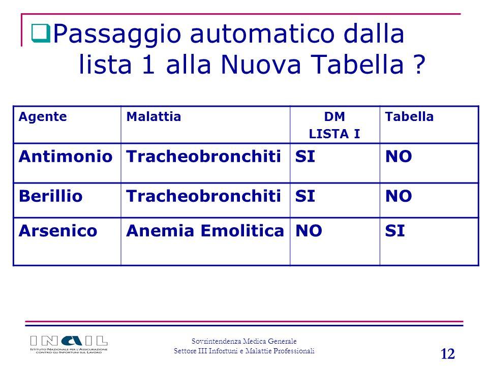 Passaggio automatico dalla lista 1 alla Nuova Tabella