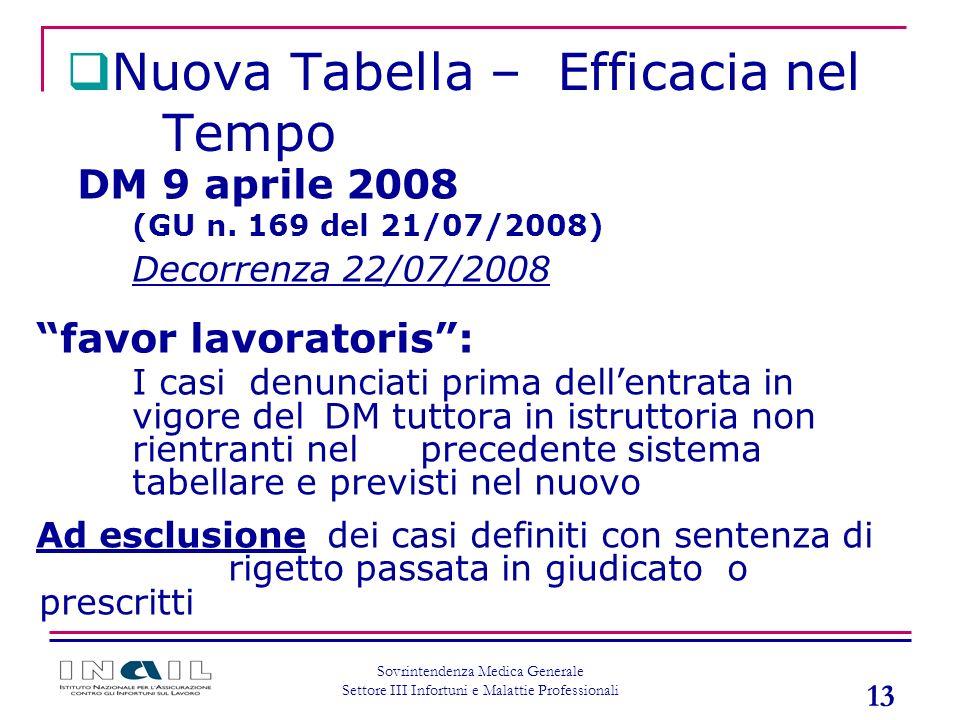 Nuova Tabella – Efficacia nel Tempo