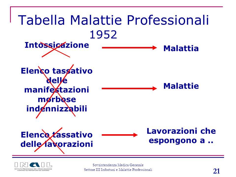 Tabella Malattie Professionali 1952