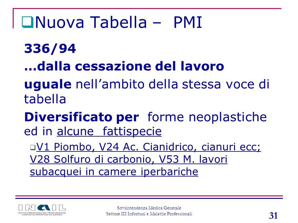Nuova Tabella – PMI 336/94 …dalla cessazione del lavoro