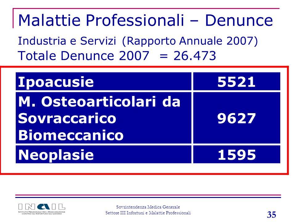 Malattie Professionali – Denunce Industria e Servizi (Rapporto Annuale 2007) Totale Denunce 2007 = 26.473