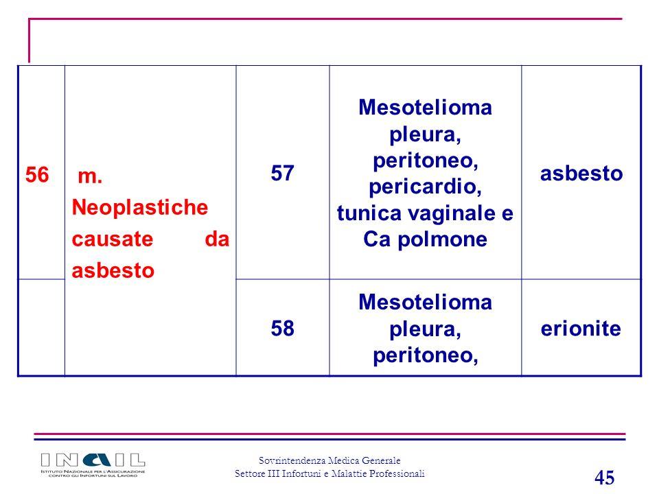 Mesotelioma pleura, peritoneo,