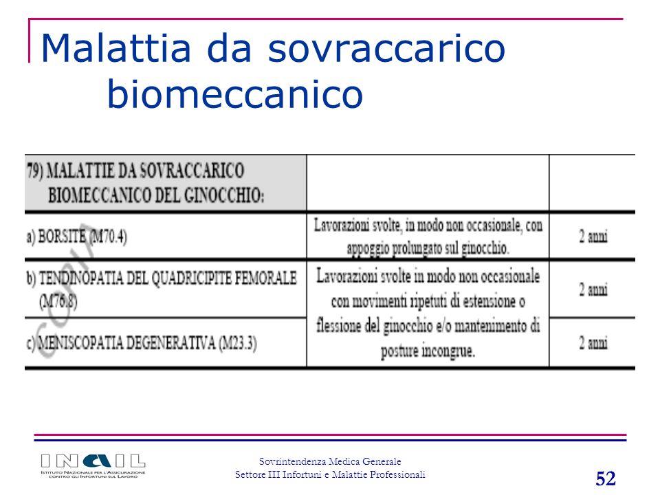 Malattia da sovraccarico biomeccanico