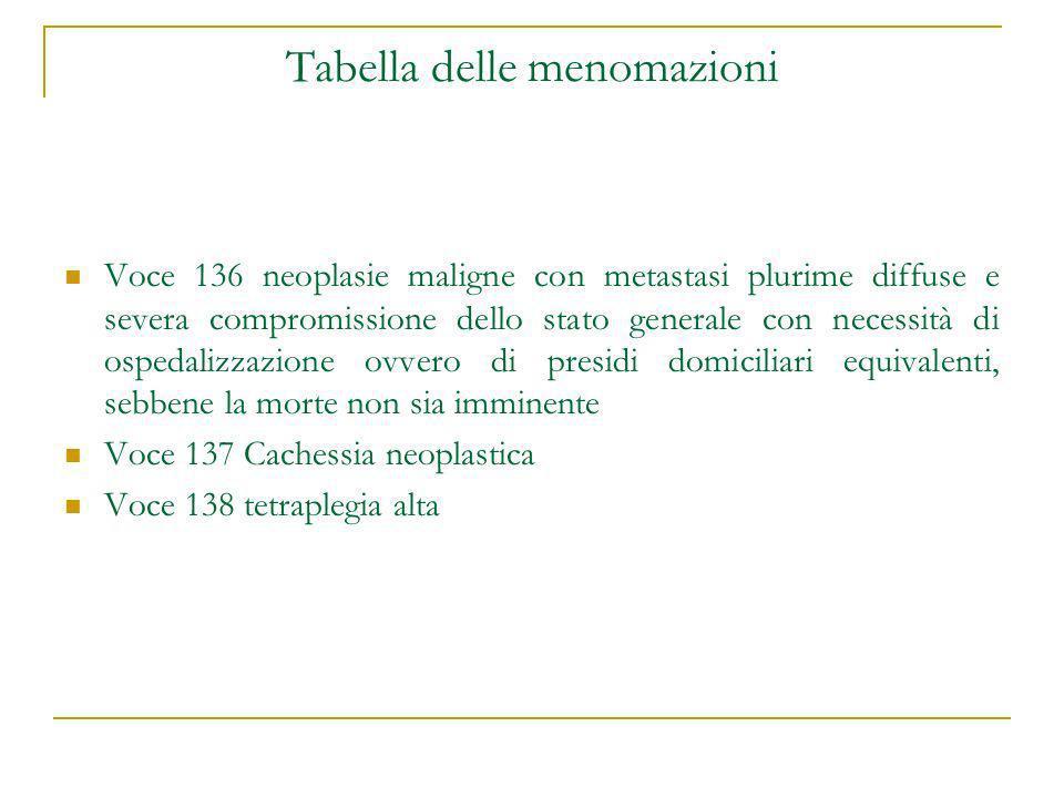 Tabella delle menomazioni