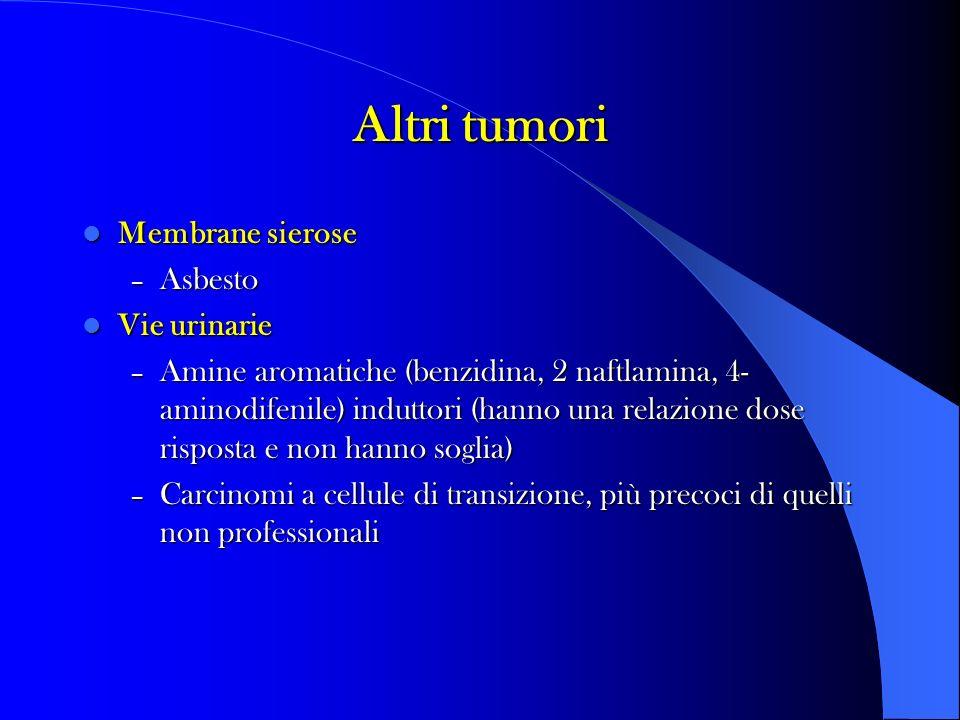 Altri tumori Membrane sierose Asbesto Vie urinarie