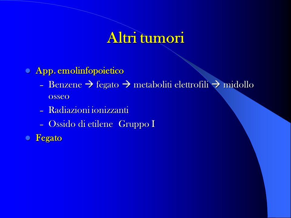 Altri tumori App. emolinfopoietico