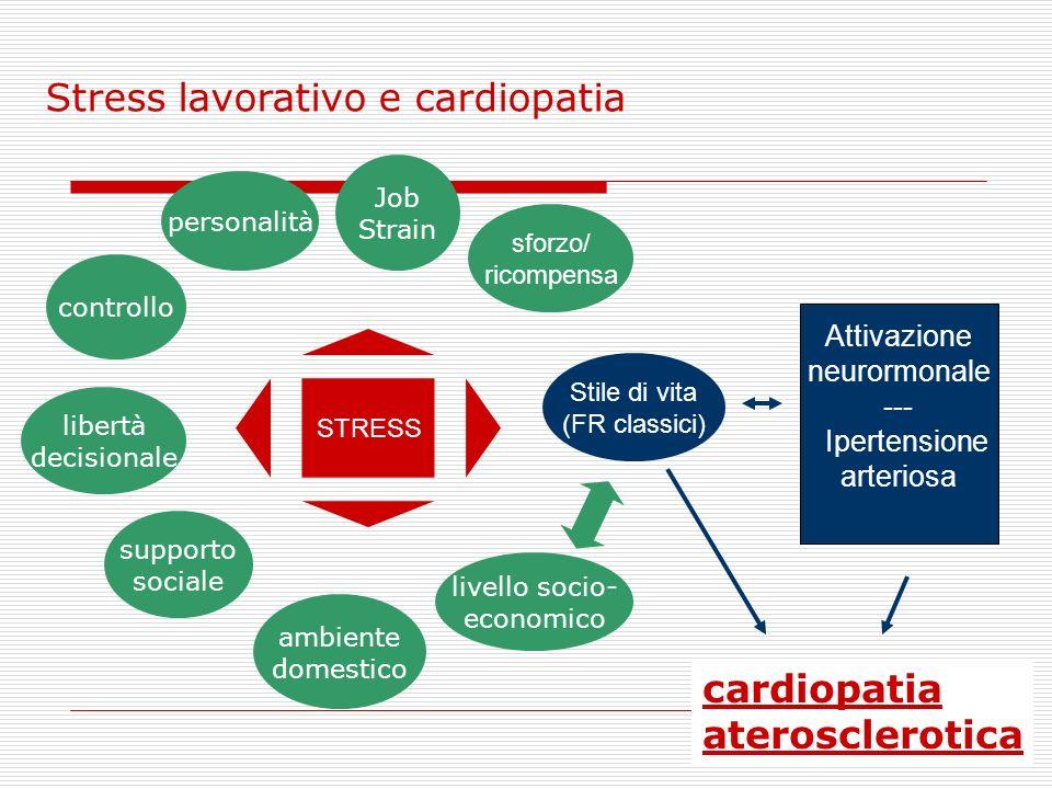 Stress lavorativo e cardiopatia