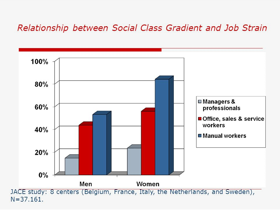 Relationship between Social Class Gradient and Job Strain