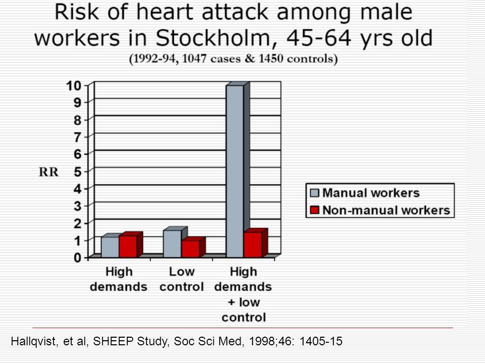 Hallqvist, et al, SHEEP Study, Soc Sci Med, 1998;46: 1405-15