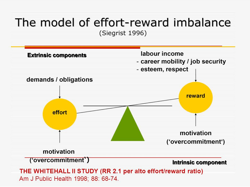 ') THE WHITEHALL II STUDY (RR 2.1 per alto effort/reward ratio) Am J Public Health 1998; 88: 68-74.