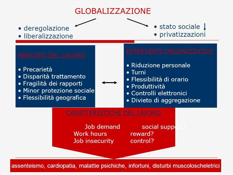 GLOBALIZZAZIONE stato sociale deregolazione privatizzazioni