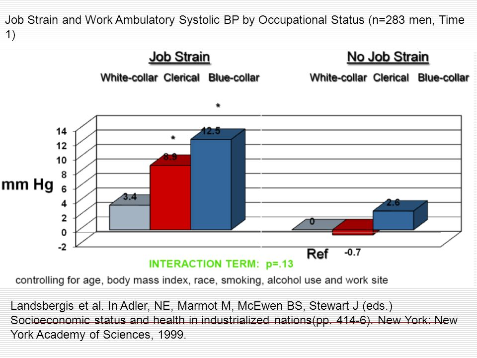 Job Strain and Work Ambulatory Systolic BP by Occupational Status (n=283 men, Time 1)