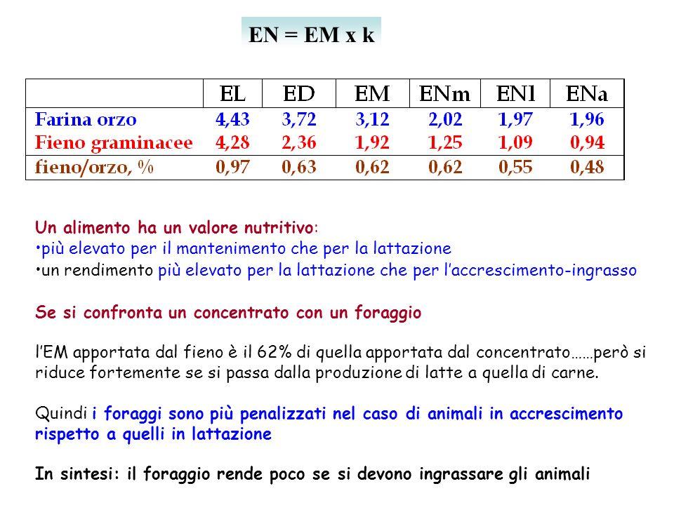 EN = EM x k Un alimento ha un valore nutritivo: