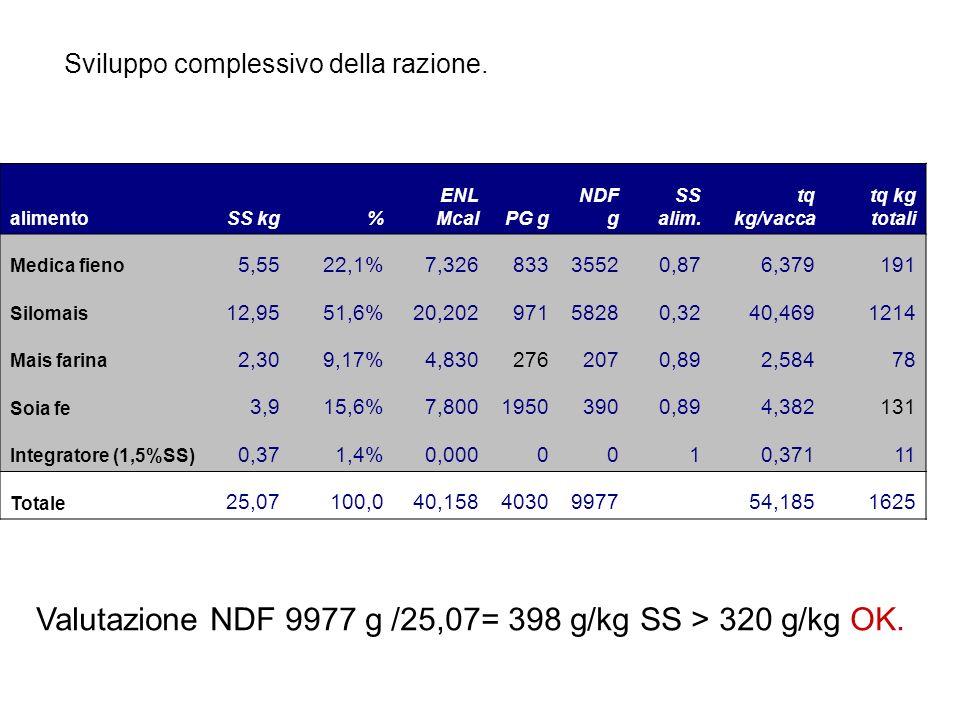 Valutazione NDF 9977 g /25,07= 398 g/kg SS > 320 g/kg OK.