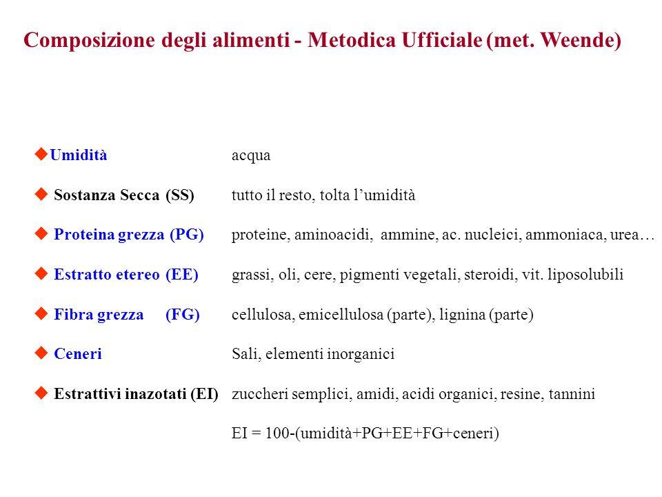 Composizione degli alimenti - Metodica Ufficiale (met. Weende)