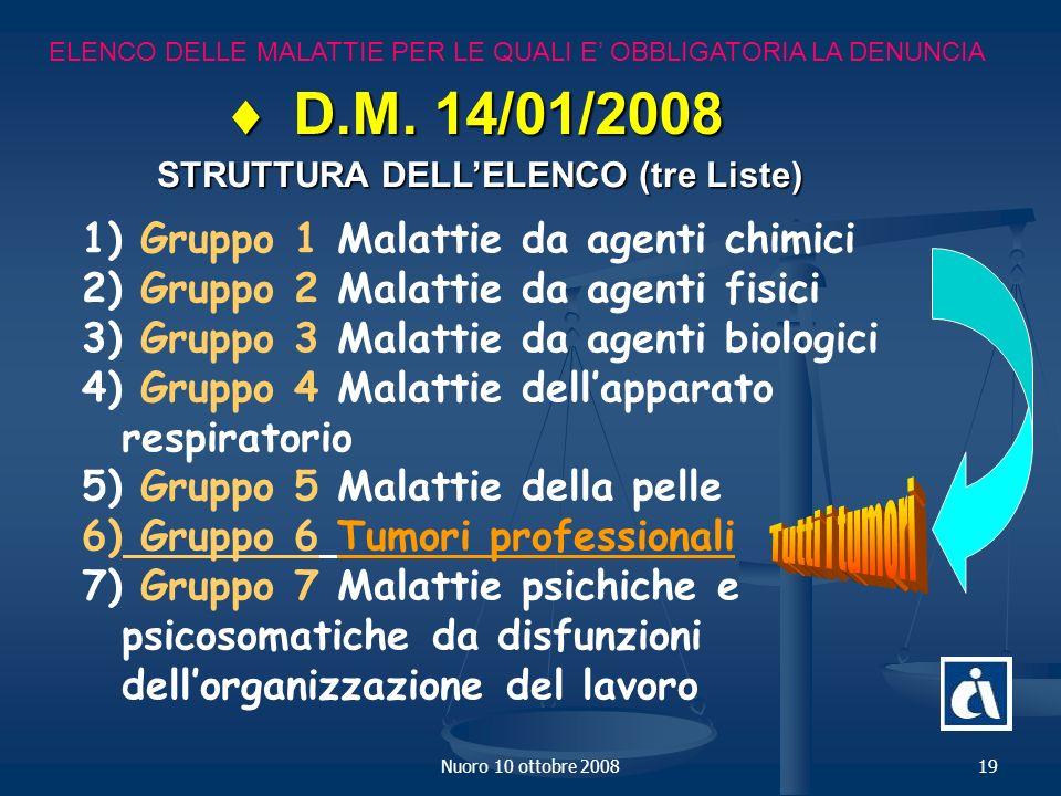  D.M. 14/01/2008 Gruppo 1 Malattie da agenti chimici