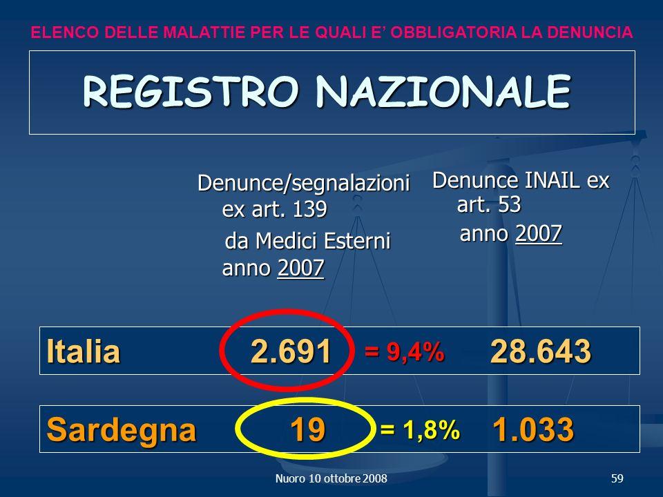 REGISTRO NAZIONALE Italia 2.691 28.643 Sardegna 19 1.033 = 9,4% = 1,8%