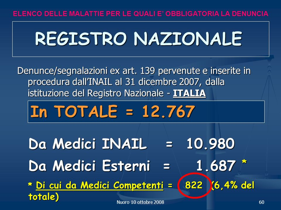 REGISTRO NAZIONALE In TOTALE = 12.767 Da Medici INAIL = 10.980