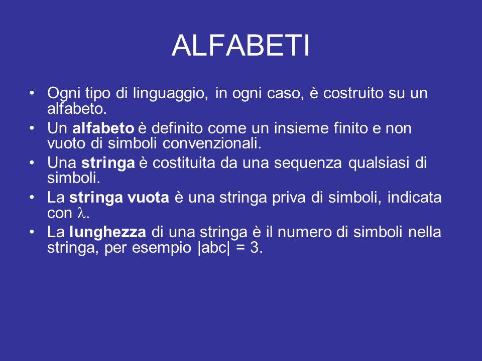 ALFABETI Ogni tipo di linguaggio, in ogni caso, è costruito su un alfabeto.