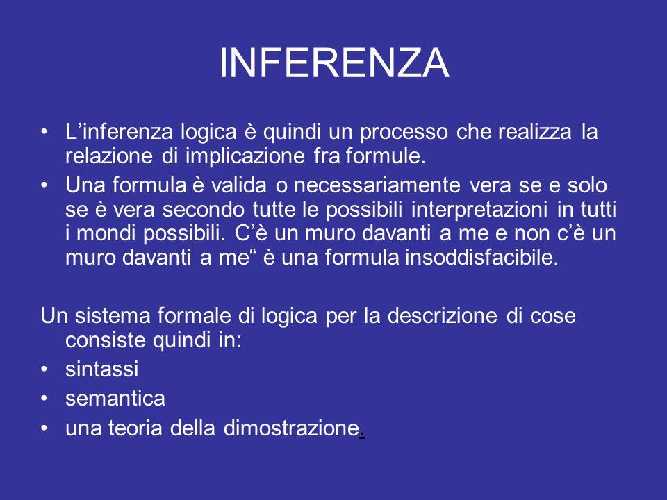 INFERENZA L'inferenza logica è quindi un processo che realizza la relazione di implicazione fra formule.