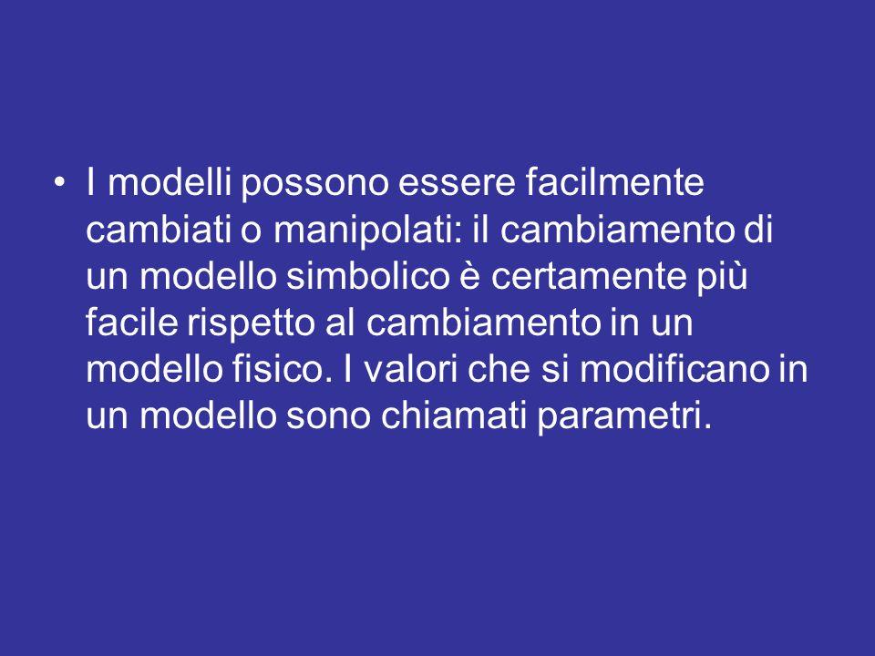 I modelli possono essere facilmente cambiati o manipolati: il cambiamento di un modello simbolico è certamente più facile rispetto al cambiamento in un modello fisico.