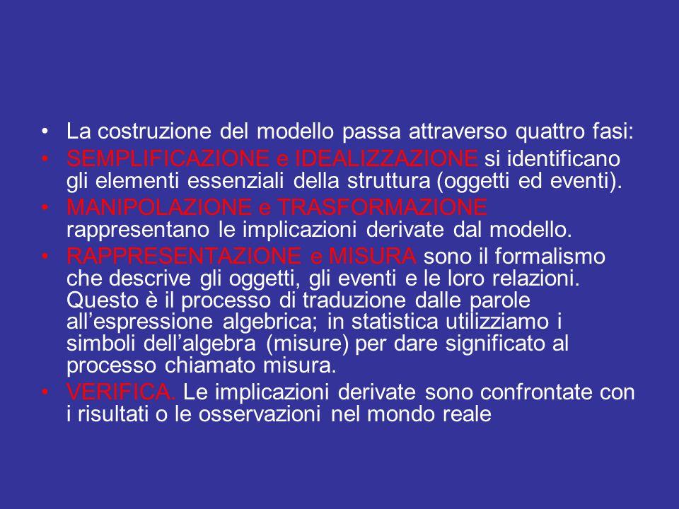 La costruzione del modello passa attraverso quattro fasi: