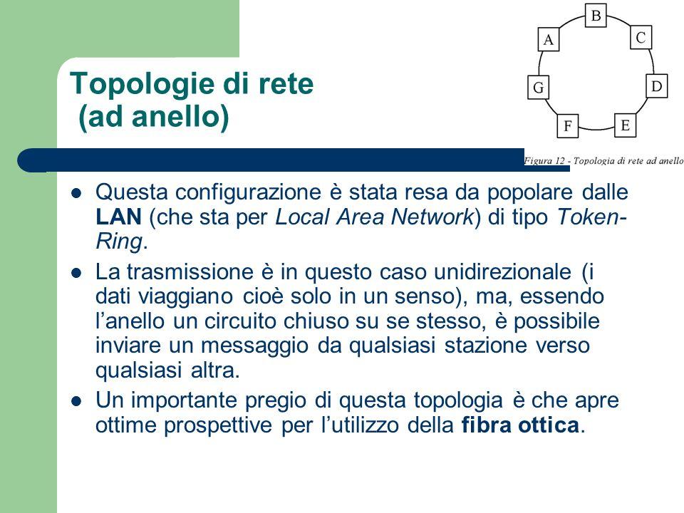 Topologie di rete (ad anello)