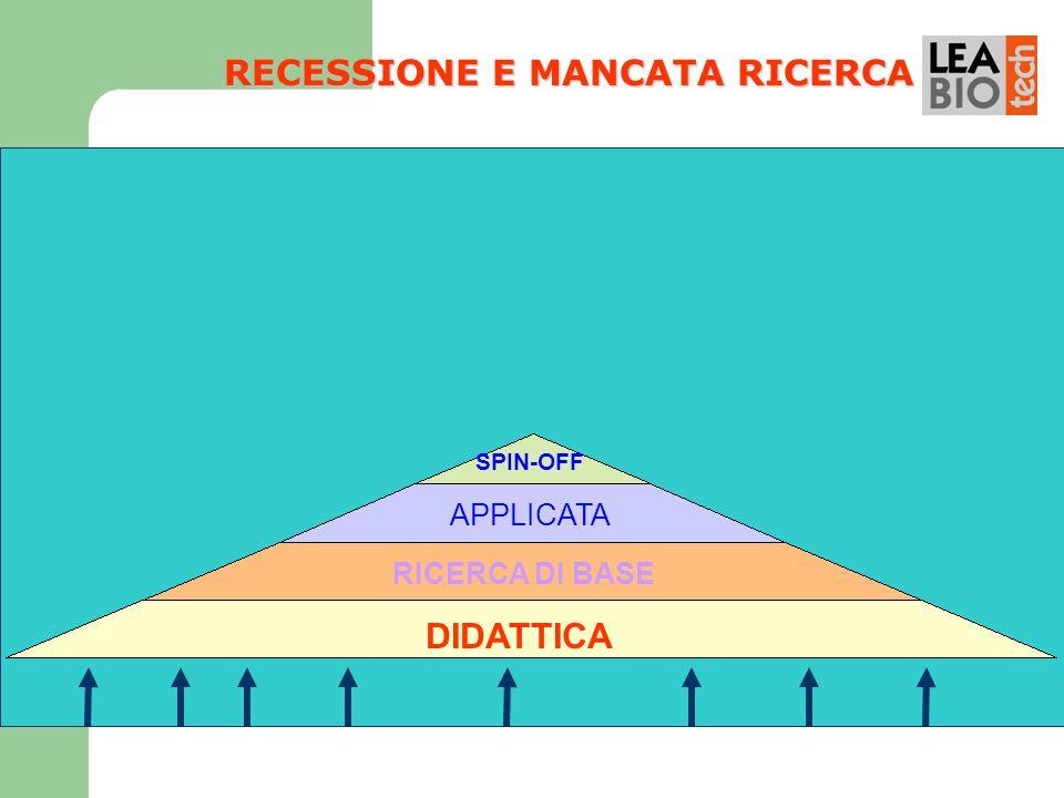 RECESSIONE E MANCATA RICERCA