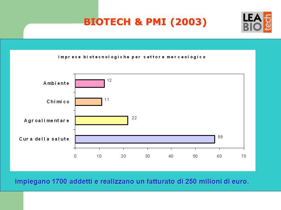 BIOTECH & PMI (2003) Impiegano 1700 addetti e realizzano un fatturato di 250 milioni di euro. 11