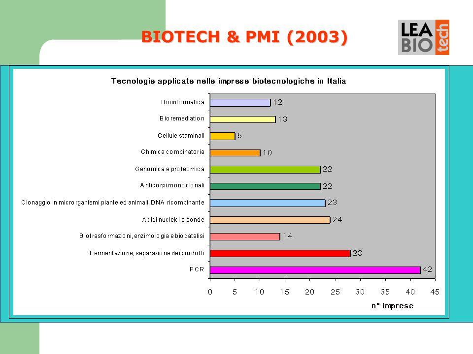 BIOTECH & PMI (2003) 12