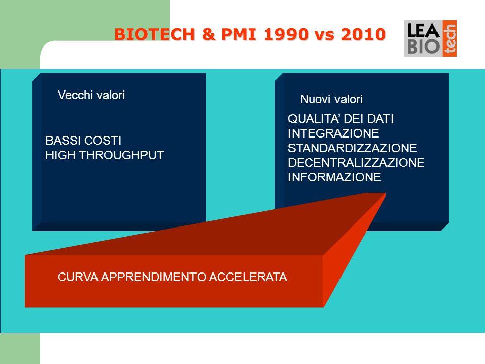 BIOTECH & PMI 1990 vs 2010 Vecchi valori Nuovi valori