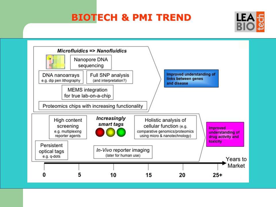 BIOTECH & PMI TREND 15