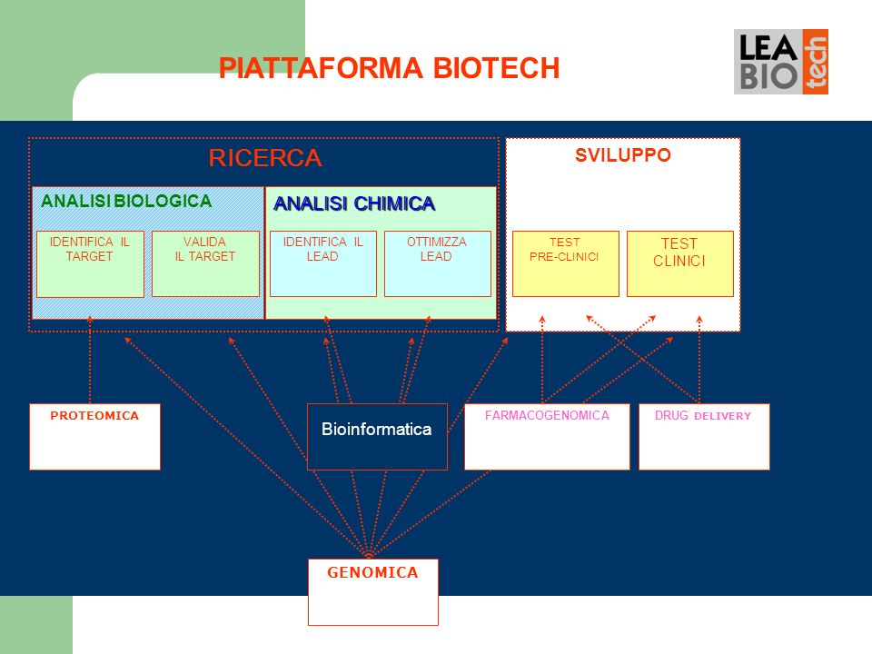 PIATTAFORMA BIOTECH RICERCA SVILUPPO ANALISI CHIMICA ANALISI BIOLOGICA