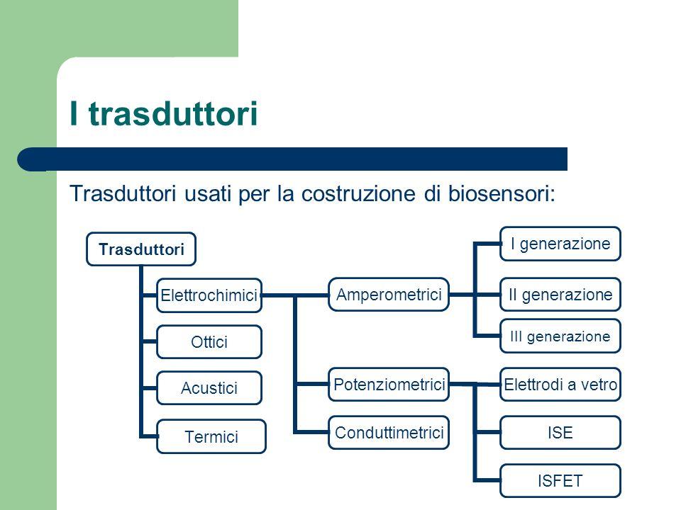 I trasduttori Trasduttori usati per la costruzione di biosensori: