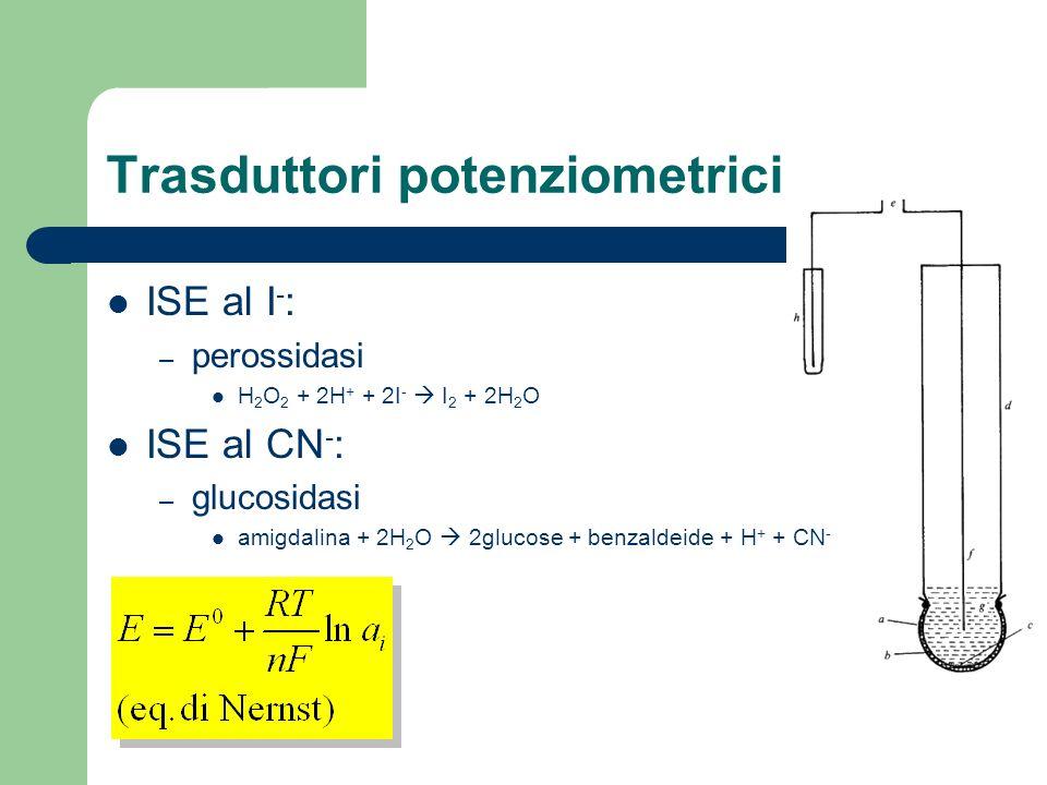 Trasduttori potenziometrici