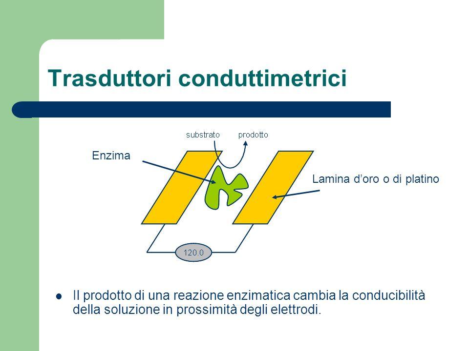 Trasduttori conduttimetrici