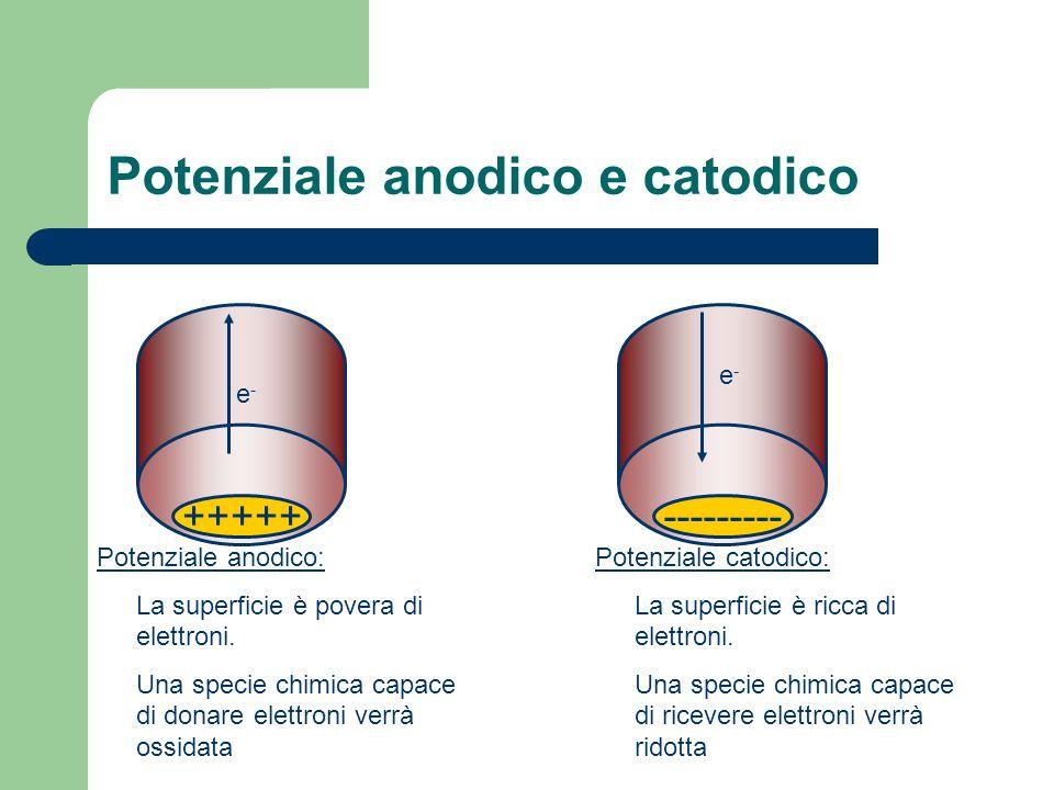 Potenziale anodico e catodico