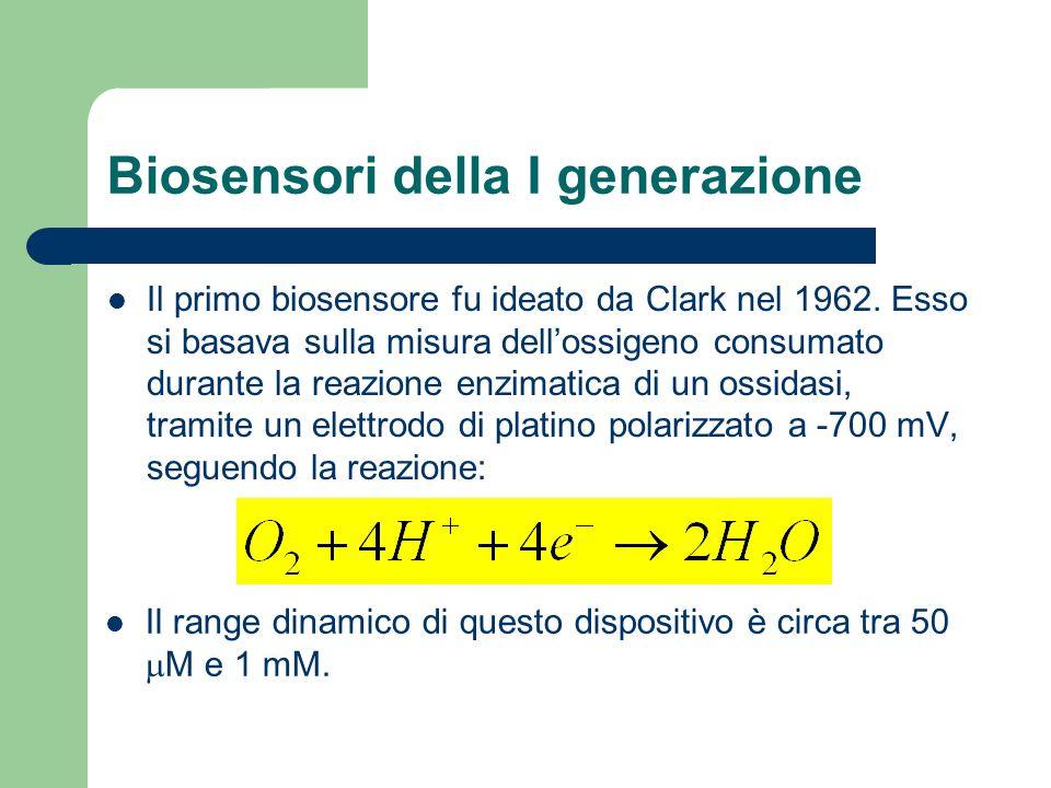 Biosensori della I generazione
